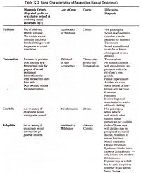 essay on psychosexual disorders top essays disorders psychology characteristics of paraphilias