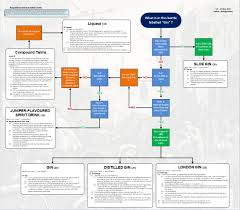 Pictorial Flow Chart Gin Flow Chart