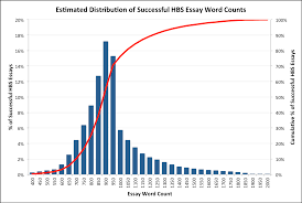 hbs essays mba admissions advisors how long should your hbs essay be