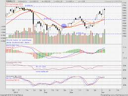 My Trading Adventure A Klci Chart For Keeping