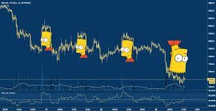 Crypto Meme History The Bart Pattern