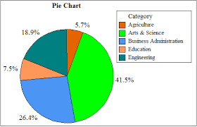 Pie Chart Of College Majors Chapter 3 Solutions A First Course In Statistical Methods