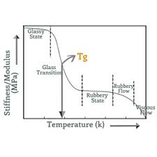 Glass Transition Temperature Tg Of Plastics Definition