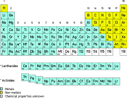 Periodic Table Of Elements The Known Transactinide Elements