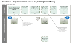 Government Contracting Process Flow Chart Flowchart 3a Project Development Process Design Scoping