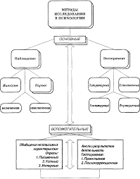 Реферат Методы психологии  Реферат Методы психологии 7
