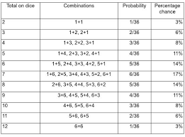Calculating Chance The Rules Of Probability