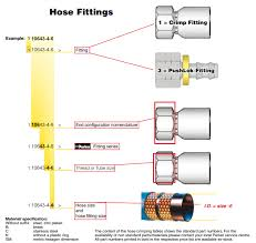 Hydraulic Fitting Type Chart Hydraulic Hose Fittings How To Find The Right One The