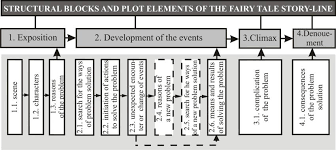 Elements Of A Fairy Tale Algorithmic Pattern Of The Fairy Tale Story Line Development