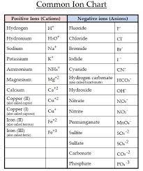 Mole Chart Chemistry 01 Moles Galore Quantitative Chemistry Chemistry 105 Lab
