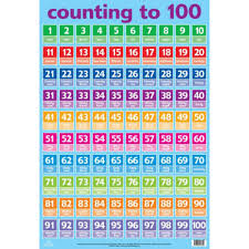 100 Counting Chart Counting To 100 Wall Chart Educational Toys And Educational Games At The Works