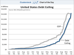 Chart Of The Day The History Of The Us Debt Ceiling