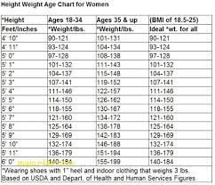 Womans Weight Chart Healthy Weight Chart For Women 57 Fresh Photograph Of