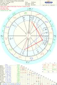 Astrology Love Famous Couple Crown Prince Felipe And His