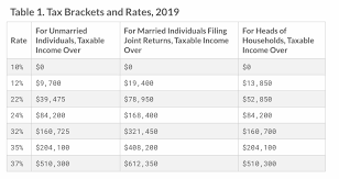 Colorado Wealth Group 2019 Income Tax Brackets