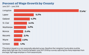 Michigan Workers Wages Rise But So Do Costs