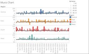 Music Charts August 2014 Tableau Public