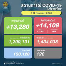 ยอด โควิด-19 วันนี้ ติดเชื้อเพิ่ม 14,109 ราย เสียชีวิต 122 ราย