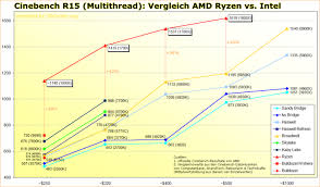 Amd Ryzen Dominates Intels Kaby Lake Skylake In