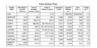Chart Of Planets Distance From The Sun Topic 3 Review Flashcards Quizlet