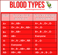 Blood Group Donate And Receive Chart Blood Types Belladonna Blogs