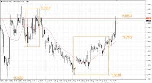 Sterling Pounds Hellishly Strong In Early May Euro Dollar