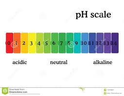 Universal Indicator Ph Color Chart Ph Scale Diagram With Corresponding Acidic Or Alcaline