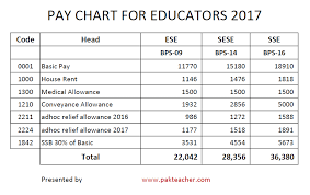 Bps Scale Chart 2018 Pay Chart Salary Of Educators 2017 In Punjab