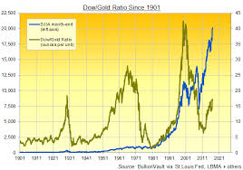 Gold Vs Stock Market Chart Dow Gold Ratio Near 9 Year High Up Up Says Trump As Dow