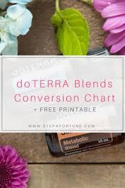 Doterra Conversion Chart Doterra Blend Name Conversion Chart Doterra Oils Doterra