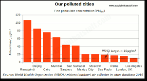 World Pollution Chart Module 1 Causes Health Impacts Of Air Pollution Greener