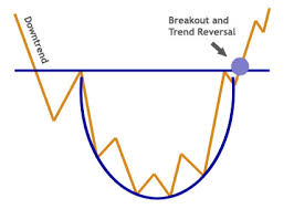 Chart Pattern Rounding Bottom Chart Formations Forex