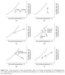 Psychrometric Chart Dehumidification The Psychrometric Chart