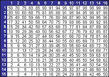Backgammon Dice Odds Chart Backgammon Glossary