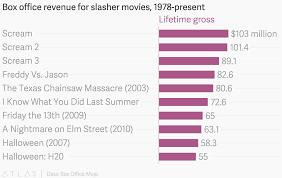 Box Office Revenue For Slasher Movies 1978 Present