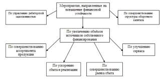 Направления укрепления финансовой устойчивости предприятия База  Финансовая политика предприятия курсовая работа т