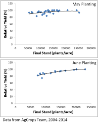 3 Planting Factors For Best Soybean Yields No Till Farmer