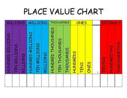 Place Value Chart Place Value Chart Through The Billions