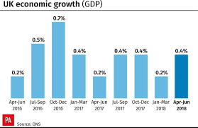 Uk Economic Growth Charts Warm Weather Boosts Economy As Uk Growth Rebounds In Second