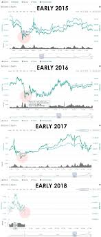 Bitcoin Charts Yearly