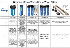 Where To Get Reverse Osmosis Water Ispring Rcc7ak 6 Stage 75 Gpd Reverse Osmosis Water Filtration