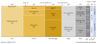Marimekko Chart Showing Average Daily Caloric Intake For