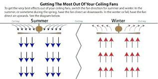 which direction should a ceiling fan spin in the summer which way should fan blades turn