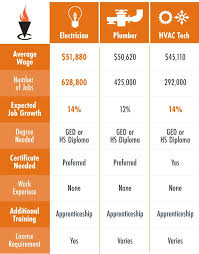 Industrial Electrician Salary 9 Big Differences Between Electrical Plumbing And Hvac
