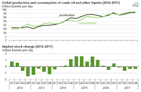 Crude Oil Per Barrel Chart Crude Oil Prices Increased In 2017 And Brent Wti Spread