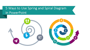 5 Ways To Use Spring And Spiral Diagram In Powerpoint Blog