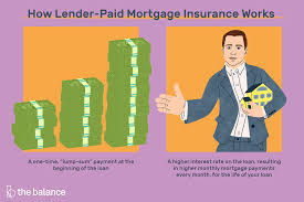 Unlike most private mortgage insurance (pmi) policies, fha uses an amortized premium, so insurance costs change along with your loan amount. How Lender Paid Mortgage Insurance Lpmi Works
