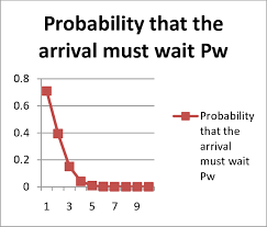 Probability Analysis Chart Line Chart Analysis Which Shows The Probability That The