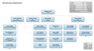 Apple Organizational Chart Kozen Jasonkellyphoto Co