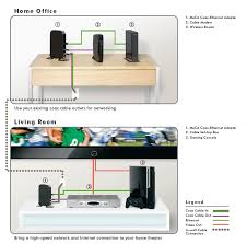 amazon com netgear mcab1001 moca coax ethernet adapter kit black view larger
